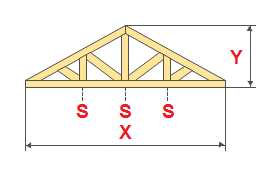 Calculation of the wooden roof trusses